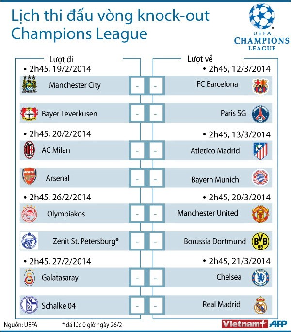 Lịch Champions League: Manchester United hưởng lợi