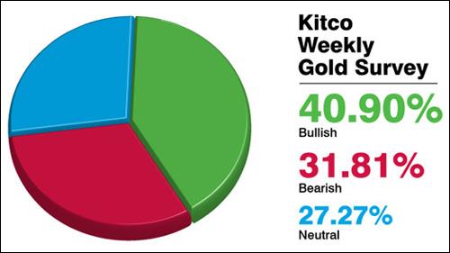 Giá vàng tuần tới quanh ngưỡng 35 triệu đồng/lượng?