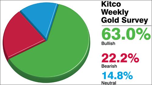 Giá vàng tuần tới chỉ quanh mốc 40 triệu đồng/lượng?