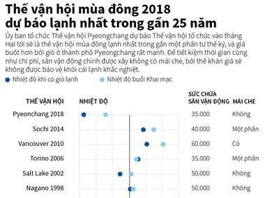 Thế vận hội mùa Đông 2018 dự báo lạnh nhất gần 25 năm