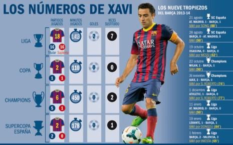 """Xavi đang dần """"lỗi thời"""" tại Barcelona"""