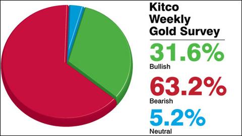 Giá vàng sẽ giảm trong tuần sau