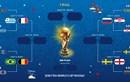 Infographic: Lịch thi đấu vòng tứ kết World Cup 2018