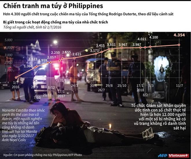 Hơn 4.300 người chết trong cuộc chiến chống ma túy ở Philippines