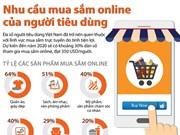 [Infographics] Nhu cầu mua sắm online của người tiêu dùng