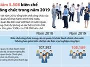 [Infographics] Biên chế công chức năm 2019 giảm 5.508 so với năm nay