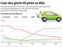 Volkswagen sẽ qua mặt Tesla trong mảng xe điện