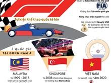 Những thông tin đáng chú ý về giải đua xe Công thức 1