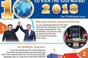10 sự kiện thế giới nổi bật do TTXVN bình chọn