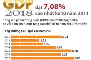 GDP 2018 đạt 7,08%, cao nhất kể từ năm 2011