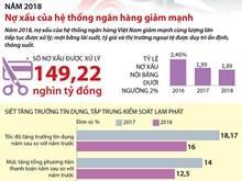 Nợ xấu của hệ thống ngân hàng giảm mạnh trong năm 2018