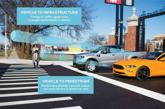 Hành trình an toàn cùng Ford với ôtô trang bị công nghệ 5G