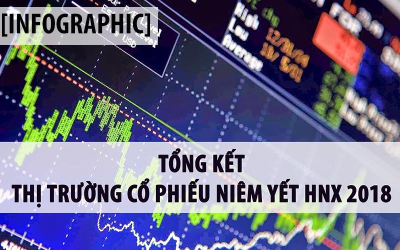 HNX 2018: Giá trị giao dịch tăng gần 20%