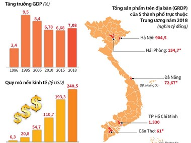 Kinh tế tăng trưởng nhanh, đất nước vững bước phát triển
