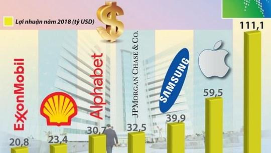 Những công ty có lợi nhuận cao nhất thế giới trong năm 2018