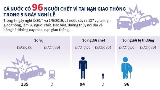 137 vụ tai nạn giao thông, 96 người chết trong nghỉ lễ