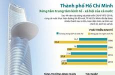 TP.HCM xứng tầm trung tâm kinh tế-xã hội của cả nước