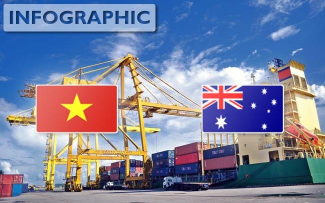 Hàng Việt hưởng ưu đãi thuế CPTPP khi vào Australia