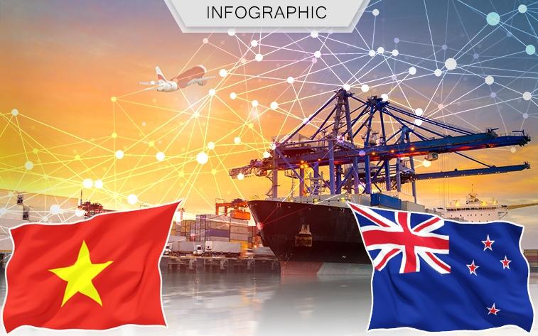 CPTPP và hướng tiếp cận thị trường New Zealand