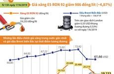 [Infographics] Giá xăng E5 RON 92 giảm 986 đồng mỗi lít