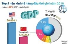 Top 5 nền kinh tế hàng đầu thế giới năm 2018