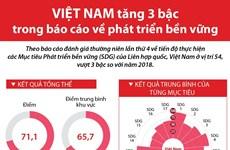 Việt Nam tăng 3 bậc trong báo cáo phát triển bền vững