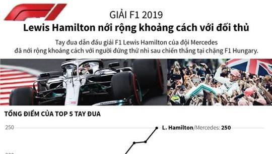 [Infographics] Giải F1: Lewis Hamilton nới khoảng cách với đối thủ