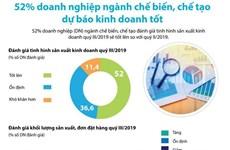 [Infographics] 52% doanh nghiệp chế biến dự báo kinh doanh tốt