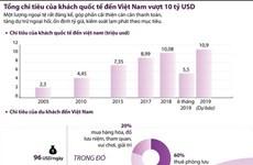 Tổng chi tiêu của khách quốc tế đến Việt Nam vượt 10 tỷ USD