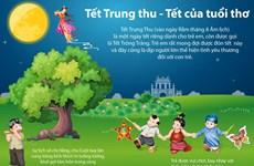 Tết Trung Thu - ngày Tết dành riêng cho trẻ em