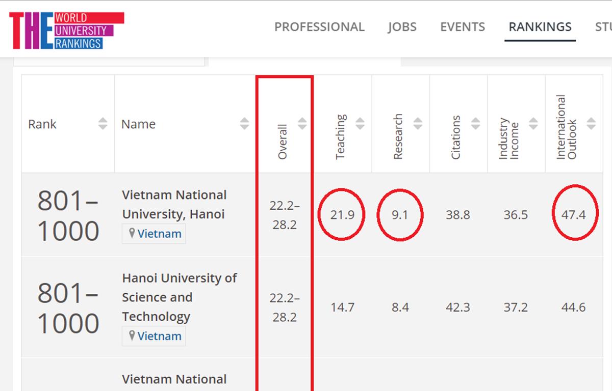 Lần đầu tiên 2 đại học Việt Nam lọt tốp 1.000 bảng xếp hạng thế giới