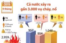 Gần 3.000 vụ cháy, nổ trên cả nước trong 9 tháng năm 2019