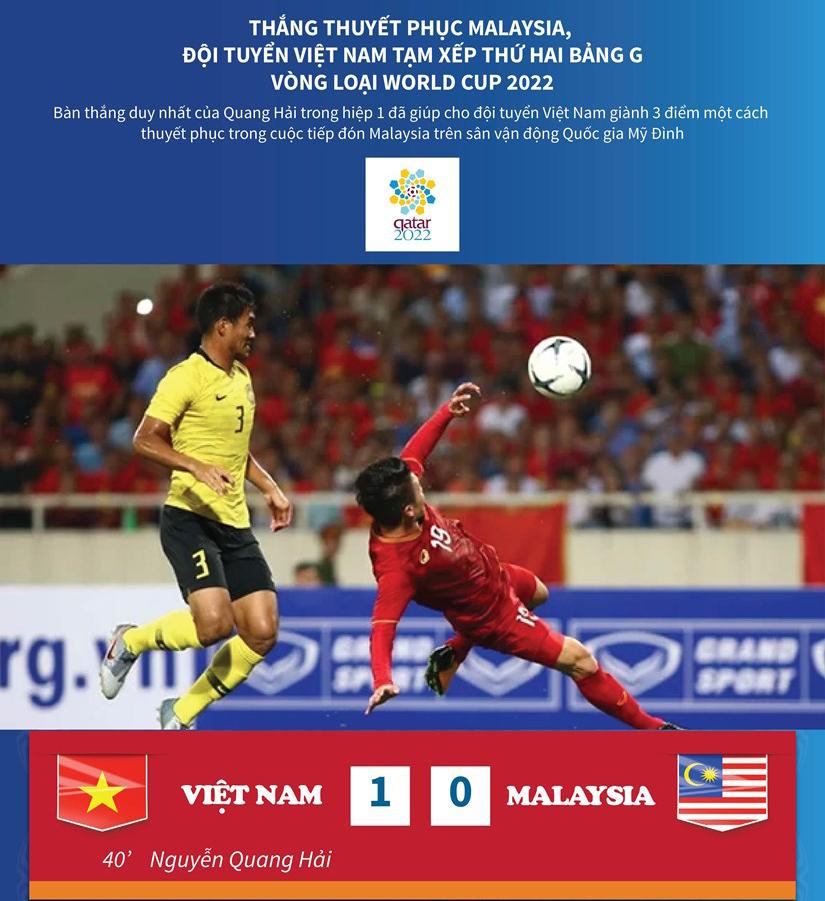 Thắng Malaysia, đội Việt Nam tạm xếp thứ 2 bảng G vòng loại World Cup