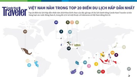 Việt Nam nằm trong top 20 điểm du lịch hấp dẫn nhất