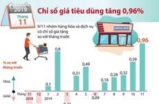Chỉ số giá tiêu dùng tháng 11 năm 2019 tăng 0,96%