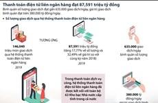 Thanh toán điện tử liên ngân hàng đạt 87 triệu tỷ đồng