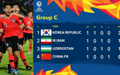Bảng xếp hạng VCK U23 châu Á 2020: U23 Thái Lan, U23 Hàn Quốc dẫn đầu