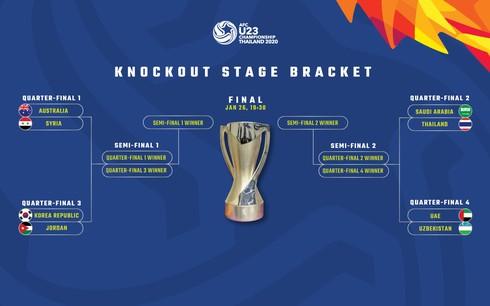 Lịch thi đấu bán kết U23 châu Á 2020: 4 đội tranh 3 vé dự Olympic Tokyo
