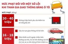 Mức phạt tiền một số lỗi vi phạm giao thông với ôtô