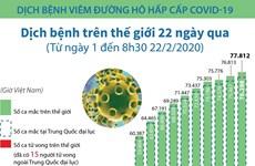 Cập nhật số liệu về dịch COVID-19 trên thế giới