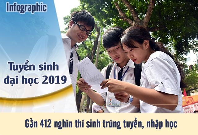 Gần 412 nghìn thí sinh trúng tuyển, nhập học trong kỳ tuyển sinh đại học 2019
