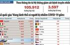 Thế giới có 3.597 người chết do Covid-19, 105.912 ca mắc bệnh