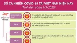 Số ca nhiễm COVID-19 tại Việt Nam tính đến sáng 9/3