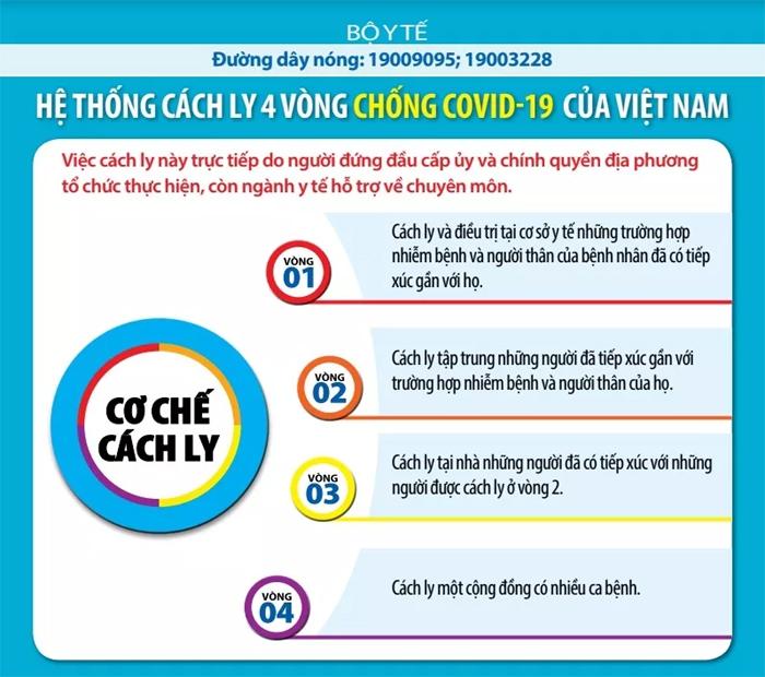Hệ thống cách ly bốn vòng chống Covid-19 của Việt Nam