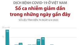 Số ca mắc COVID-19 tại Việt Nam giảm dần