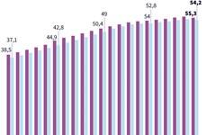 Lao động từ 15 tuổi trở lên là hơn 55 triệu người