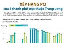 Xếp hạng PCI của 5 thành phố trực thuộc Trung ương