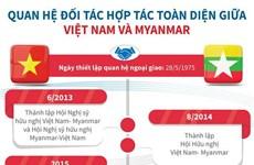 Quan hệ đối tác hợp tác toàn diện giữa Việt Nam-Myanmar