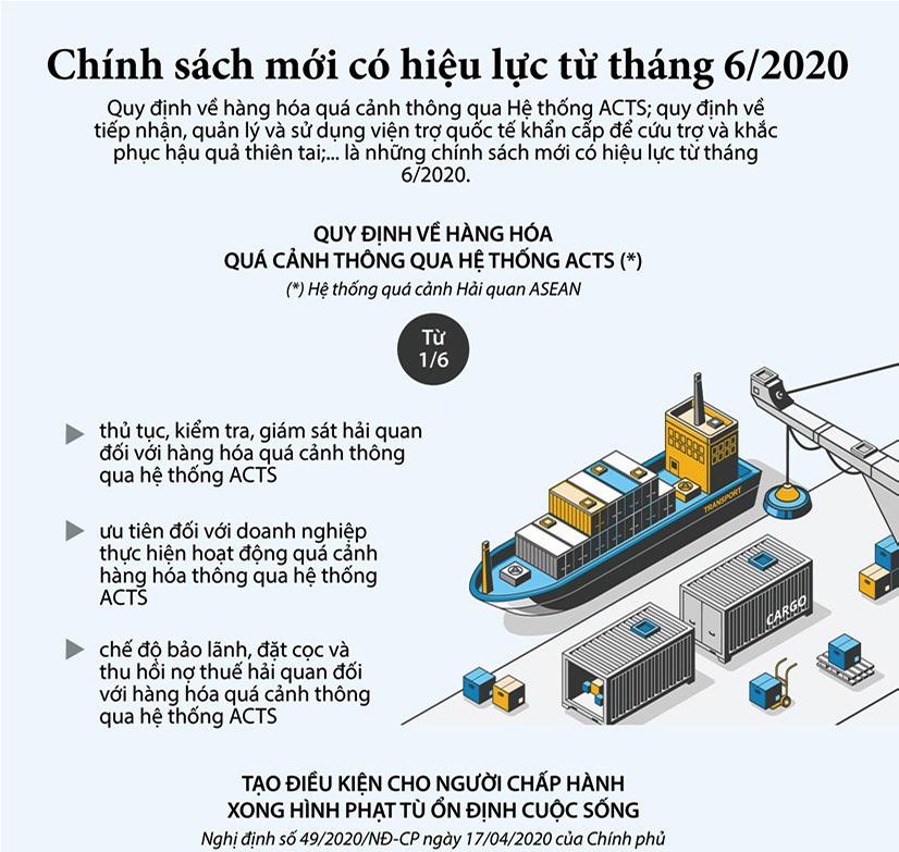 [Infographics] Những chính sách mới có hiệu lực từ tháng Sáu