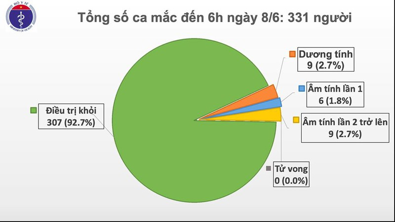 Việt Nam có thêm 2 ca mắc Covid-19 mới, được cách ly sau khi nhập cảnh
